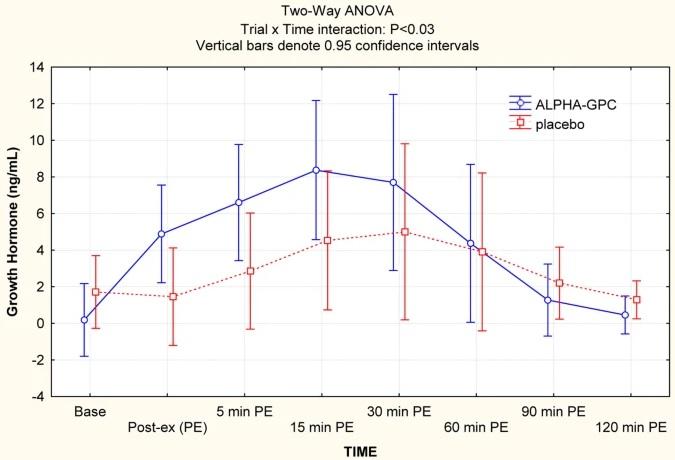 Alpha GPC - wpływ na hormon wzrostu