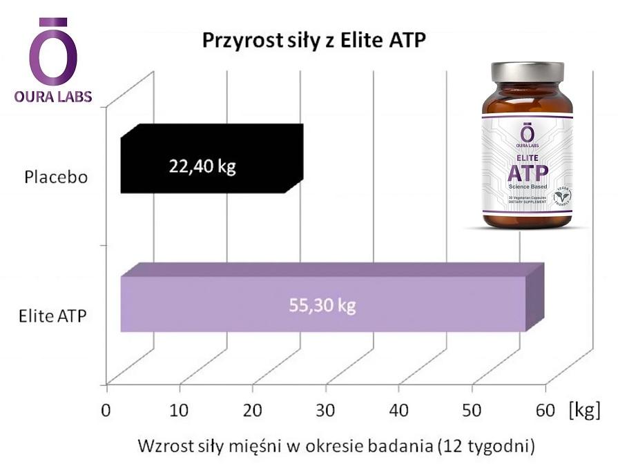 OURA LABS Elite ATP - opinie i działanie